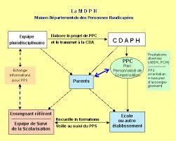 la cdaph commission des droits et de l autonomie des personnes