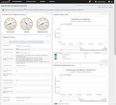 Solarwinds Web Help Desk Demo by Nagios Scripts In Solarwinds The Best Of Both Worlds U2013 Truepath
