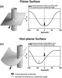 Trough Cross Bedding by The Characterization Of Trough And Planar Cross Bedding From