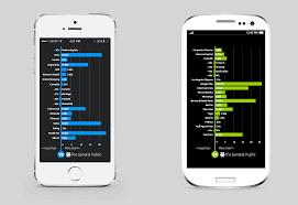 Android Vs I phone Trending