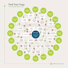 There Are So Many Kinds Of Yoga This Chart Can Help