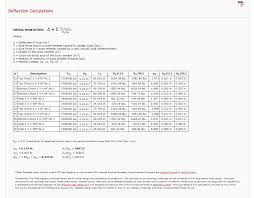 Floor Joist Calculator Uk by 100 Floor Joist Span Calculator 32 Microlam Beam