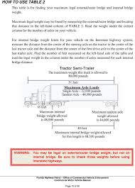 100 Truck Axle Weight Limits FLORIDA HIGHWAY PATROL PDF Free Download