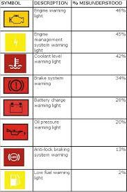 Car Dashboard Warning Lights Symbols Car Dashboard Warning Lights