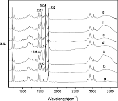 FTIR Spectra Of Some Representative Samples A The Template Hollow Sphere HP 433
