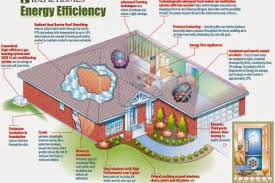 Efficiency Floor Plans Colors 14 Most Energy Efficient House Plans Flinders New Home Design