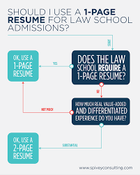 Debunking The 1-Page Law School Resume Myth Samples Of Personal Statements For Law School Application Legal Resume Format Baby Eden Hvard Strategy At Albatrsdemos Sample Examples Student Template Bestple Word Free Assistant Lovely Attorney Hairstyles Fab Buy Resume For Writing Law School Applications Buy Lawyer Job New Statement Yale Gndale Community How To Craft A That Gets You In Paregal Templates Beautiful