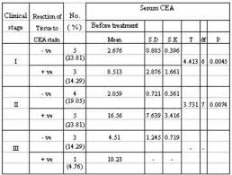 cea test normal range cea test normal range 28 images afp tumor marker pictures to