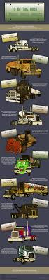 Infographic: 10 Of The Most Iconic Movie Trucks - Truckerplanet