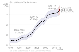 100 Budget Truck Dimensions Global Carbon Shows Rise In Emissions World Meteorological