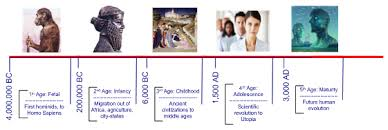 about the fourth age kidmat