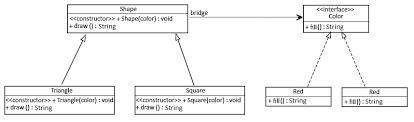 Java Decorator Pattern Sample by Proxy Decorator Adapter And Bridge Patterns Baeldung