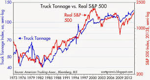 Truck Tonnage Rules Out A Stock Market Bubble | Seeking Alpha More Good News Workrelated Fatalities Slipped In 2017 Ehs Today A Supreme Court Ruling On Truckers Could Drive Up Prices Quartz Timothy Horak Driver Usxpress Linkedin The Benefits Of Pursuing A Career Trucking And How Swtdt Can Help Tg Stegall Co Chapter 4 Industry Operational Differences Bls Inc Kansas Motor Carriers Association Afilliated With The American Man Tgx 33580 6x4 Tractor Truck Exterior Interior Forecasting Free Fulltext Arima Time Series Models For Full Veltri Dicated Equality Wkforce Women
