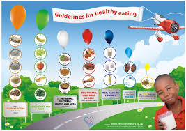 Healthy Eating GuideDairy Kids