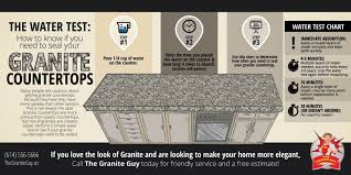 the water test if you need to seal your granite countertops