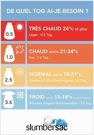 température chambre de bébé les 25 meilleures idées de la catégorie chambre bébé quelle