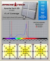 Induction Lamps Vs Led by Apache Tech At600 Led Grow Light Review U0026 Test Growers House