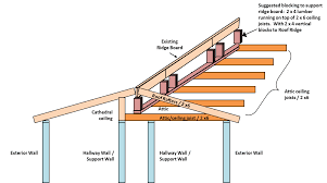Installing Ceiling Joist Hangers by Roof Help Please Hearth Com Forums Home