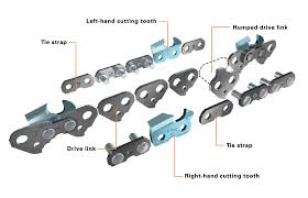 Detailed View Of A STIHL Saw Chain