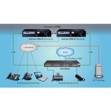 TwinStar Plus IP-PBX Failover With Server Redundancy - Xorcom - IP ...