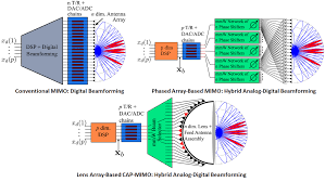 100 Mimo Architecture MillimeterWave MIMO S Wireless Communication