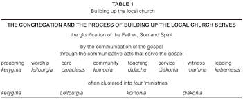 Building Up Developing Missional Congregations Is About The Integration And Coordination Of All These Modes Ministry Each Separate Mode