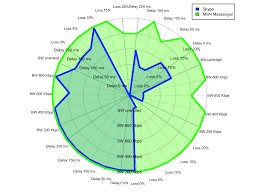 Radar Chart: Scanning For Satisfactory QoE In QoS Dimensions Patent Us7372844 Call Routing Method In Voip Based On Prediction Netops Meets The 21st Century Extrahop Argus 145 Plus Voip Demo Wavetel Test Mos Rtp Pesq Youtube Prsentationarg145pluseradslvoiptestanruf Audio Codecs Impact Quality Of Based Ieee80216e Enkapsulasi Voip Outside Voice Control Scenario Over Wireless Lan Vowlan Troubleshooting Guide Voip Paradocx Ip Network Packet Information Free Fulltext Evaluation Qos Performance Indreye01 Access Point User Manual 7signal