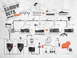 Beer Home Brew Diagram - Barrow Boys Brewing | DIY Bier Brouwen ... Homebrew Room Brew Setup Pinterest Homebrewing And Allgrain Brewing 101 The Basics Youtube Ultimate Home Kit Prima Coffee Set Hand Drawn Craft Beer Mug Stock Vector 402719929 Shutterstock 402719875 Beautiful Design Pictures Interior Ideas Automatclosed System Herms Layout Hebrewtalkcom Brewery 1000 Images About On Armantcco Stunning Gallery Decorating Hammersmith Alehouse 8 Space Ipirations