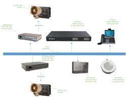 The Integration Of Yeastar S-Series VoIP PBX And CyberData SIP ...