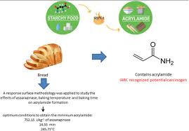 Background And Objective Acrylamide As A Toxic Substance For Human Beings Is Produced By Maillard Reaction At High Temperatures