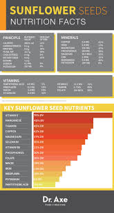 Roasted Unsalted Pumpkin Seeds Nutrition Facts by Sunflower Seeds Benefits Nutrition U0026 Recipes