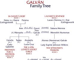 The Galvan Family Tree