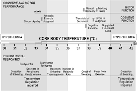 normal temperature range chart 28 images measuring temperature