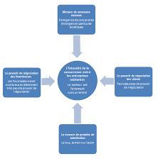 forces de porter sur l industrie automobile analyse sectorielle