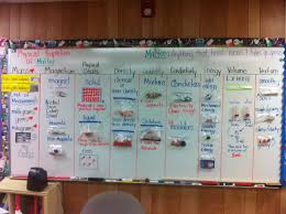 3D Word Wall Of Physical Properties Matter It Is A Great Review Kids