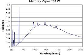 Sodium Vapor Lamp Pdf by Sensors Free Full Text Spectral Identification Of Lighting