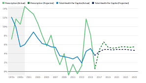 What Are The Recent And Forecasted Trends In Prescription Drug Spending