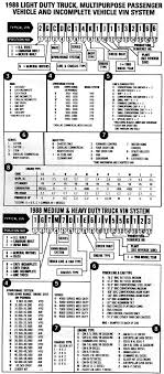 General Motors Vin Decoder For Trucks | Newmotorku.co