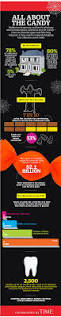 Quotes For Halloween Candy by Halloween Candy And Trick Or Treating By The Numbers Money