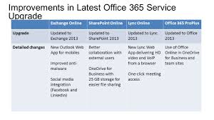 Managing Office 365®Identities And Services - Ppt Download Microsoft Online Office 365 Network Bandwidth Requirements Agile It Security Risks Rise As Cporate Adoption Increases Office365azure Wheelhouse Ip Pbx Replacement With Lync Sver 2013 Av Voip Amt Products All Mountain Technologies How To Use Forms In Survey Customers Uks Leading Cloudbased Voip Systems Business Collaboration Brg Phones Phone Systems Connecting Legacy Equipment An Sangoma Express For Allinone Cloud Bemen Personal Pcmac 1 User Year English