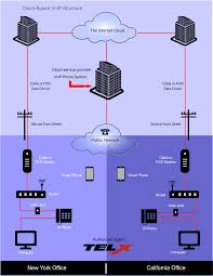 Sip Dg How To Use Tmobile Wifi Calling On Android With Verizon Fios Clients Upgrade Fios Router Best Electronic 2017 Wrt1900ac V1 Linksys Is Aware That The Router Lets Its Copper Network Decay Force Phone Customers Amazoncom Obi200 1port Voip Phone Adapter Google Voice Solved Guy Accessed Remote Administration Port 4567 My Outside Wiring For Fios Tv Community New Cable Box Access Hosted Systems Find