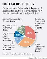 orleans tourism bureau orleans hotel tax revenue soars raising collection questions