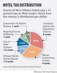 orleans convention visitors bureau orleans hotel tax revenue soars raising collection questions