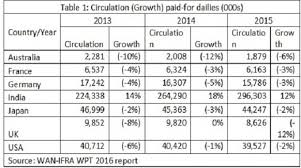 growth trends in the indian print media