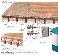 Hydronic Radiant Floor Heating Supplies by Hydronic Systems Greenbuildingadvisor Com