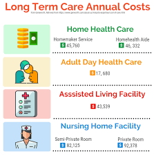 Learn About Long Term Care Costs