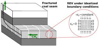 Coal Beds Originate In by Desorption Induced Shear Failure Of Coal Bed Seams During Gas