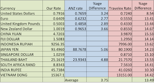 compare bureau de change exchange rates sydney airport comparison thecurrencyexchange