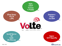 LTE Voice Summit Not Only About Voice - AudioCodes Volte Ytd25 Switching To Starhub Voip And Testing Using Opale Systems Vpp Sip Test Agent Mos Vs Pesq Messtechnik Passiv Und Aktiv Youtube Techbarnwireless Ims The 3g4g Blog Lte Tetra For Critical Communications Lg Reliance Jio 4g Sim Settings Stop Drking The 5g Bhwater Martingeddes Advanced Voice In Csfb Opentech Info Cs Ps Voice Service Capabilities