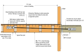 Floor Joist Bracing Support by Deck Ledgers And I Joist Floor Systems Professional Deck Builder